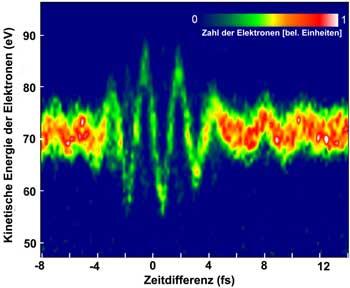 Energieaenderung (gemessen in der Einheit eV) der durch einen Roentgenpuls zu verschiedenen Zeiten in der Lichtwelle des roten Laserpulses (gemessen in der Einheit fs) erzeugten Elektronen. (Quelle: MPI fuer Quantenoptik/TU Wien)