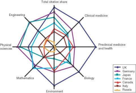 Wissenschaftliche Stärke der Staaten in verschiedenen Disziplinen