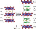 Kristallstruktur des neuen CoO Supraleiters