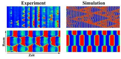 CO-Oxidation auf einer Platin-Oberfläche.  Für jeweils zwei verschiedene Muster sind Raum-Zeit-Diagramme entlang eines Schnittes durch die Oberfläche gezeigt (oben chaotische Ringstrukturen, unten reguläre Domänen).